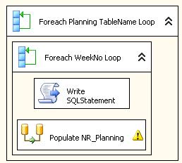PL/SQL LOOP Statement