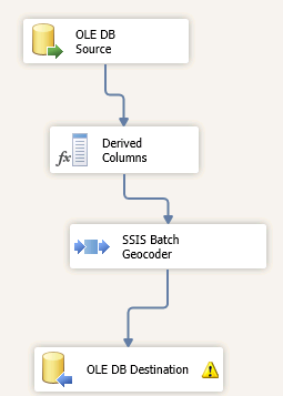 SSIS – The Data Queen